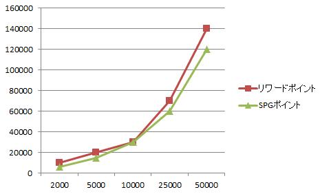 SPGとマリオットの比較