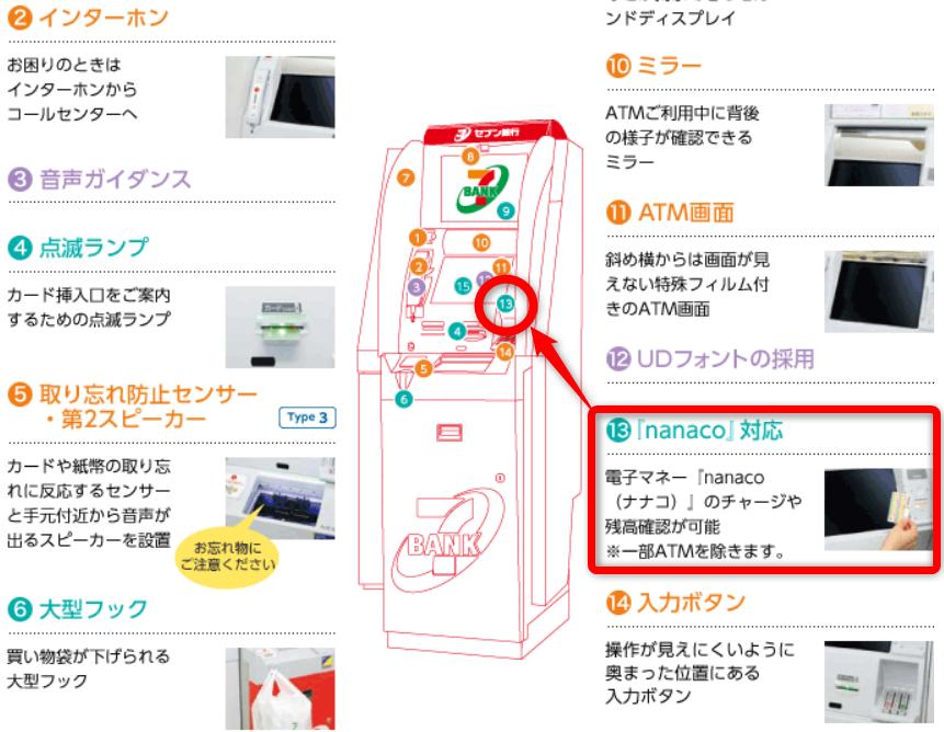 セブン銀行ATM。電子マネー対応フォルダに置くことでチャージができる。
