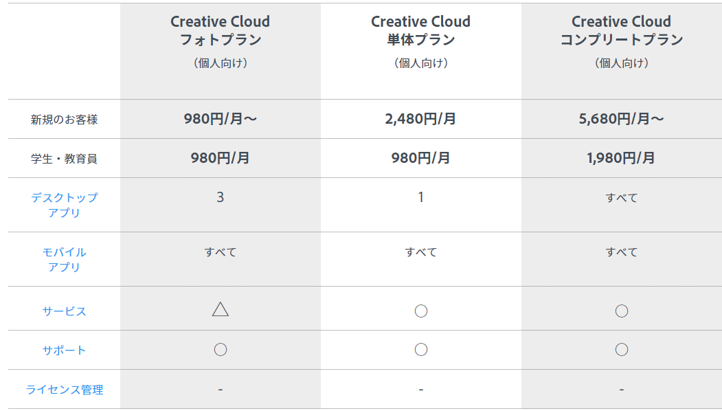 Adobe Creative Cloudのプラン一覧