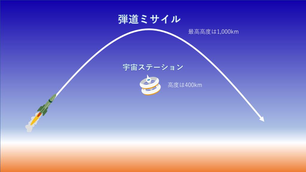 ミサイルの飛翔経路