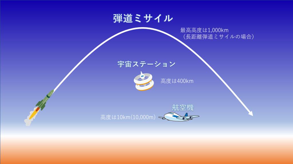 飛行機の高度