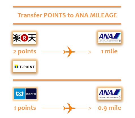 ANAマイルへ交換