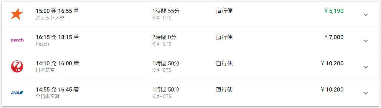 Googleフライトで検索したある日の大阪関西空港から札幌新千歳空港までの片道航空運賃。ジェットスターが最安値で、JALやANAの約半額である。