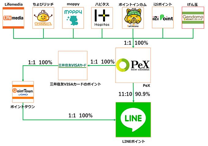 LINEポイントへのポイント交換ルート。各ポイントサイトからはまずPeXへ交換。その後LINEポイントへ交換する。このルートでは90%にポイントが目減りしてしまうが、三井住友VISAカードのポイント、ポイントタウンを経由すると目減りすることなく交換できる。