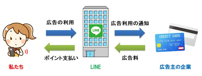 クレジットカード発行でLINEポイントが貯まる仕組み。私たちがLINEアプリを通じてクレジットカードに申し込み発行されると、カード会社から広告費としてLINEに支払いがあります。その一部をLINEポイントとしてお礼に還元しているのです。