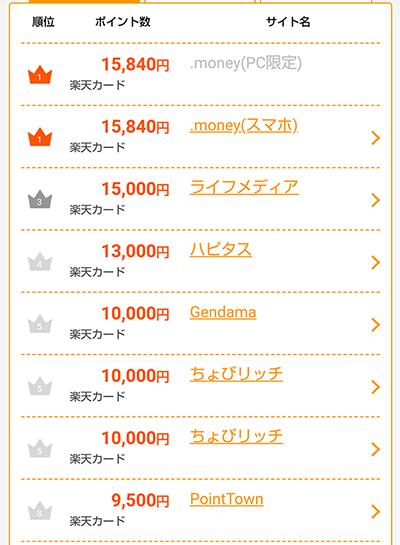 楽天カード申し込みで貯まるポイントをポイントサイト別に比較した一覧表。最高は.moneyの15840円で、LINEを利用する場合の約4倍のポイントが貯まる。