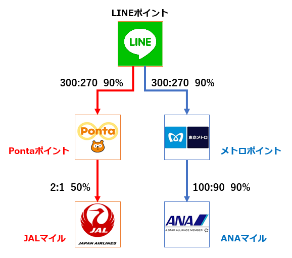 LINEポイントからANAマイル、JALマイルに交換するルート。JALマイルに交換するにはまず、Pontaポイントへ交換。その後JALマイルに交換する45%の交換レートで交換できる。ANAマイルに交換する場合はまずメトロポイントに交換。ソラチカカードが必要だがANAマイルには81%の交換レートで交換できる。