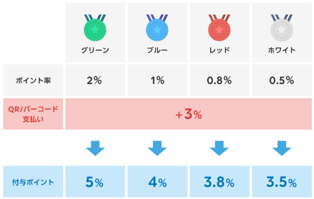 LINEマイカラー制度と貯まるポイント。カラーはグリーン、ブルー、レッド、ホワイトと分けられ、グルーんが最高還元の2%ポイントが貯まる。