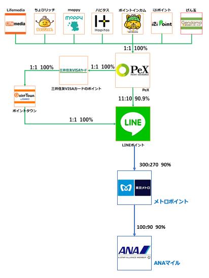 LINEポイントルート。ポイントサイトで貯めたポイントはPeXへ交換。次に三井住友VISAカードのポイントへ交換し、さらにPointtownへ交換。次にLINEポイントへ交換する。LINEポイントからはメトロポイントへ交換し、ソラチカルートを利用してANAマイルに交換すると、高還元ANAマイルルートとなる。