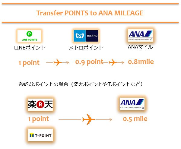 LINEポイントからANAマイルに交換する場合と、一般的なポイントからANAマイルに交換する場合の差。